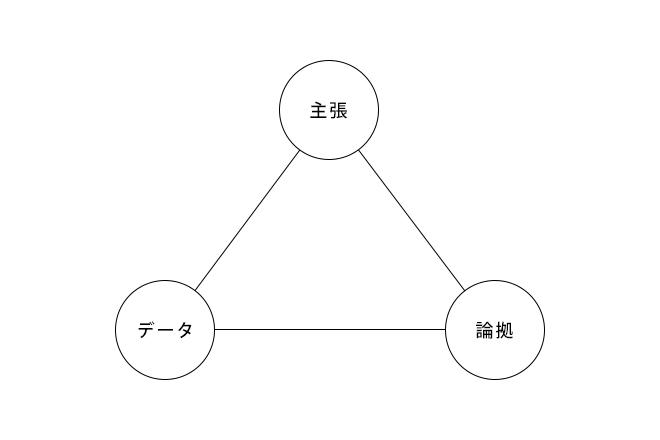 20150614_三角ロジック図