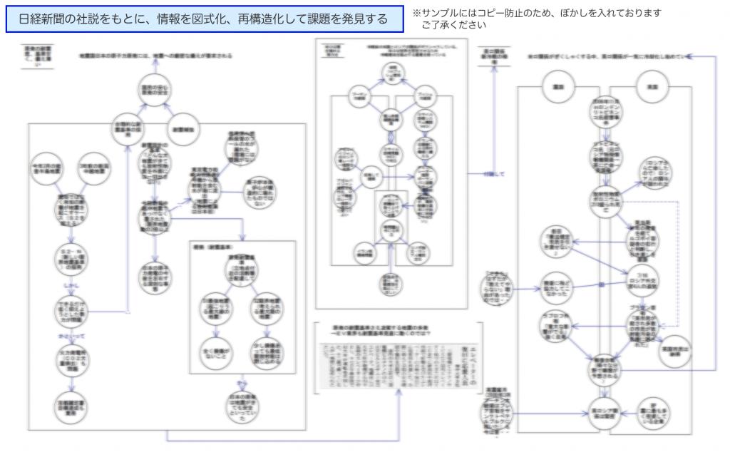 情報の理解と再構造化セミナー アウトプット実例
