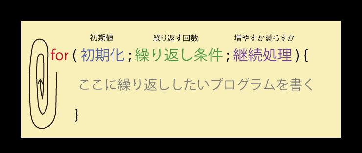 for文2